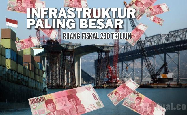 Fiskal dan Ruang Fiskal (Fiscal Space)