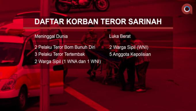 Daftar Korban Teror Sarinah (Aktual/Ilst.Nelson)