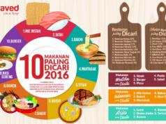 Makanan Paling Dicari Tahun 2016