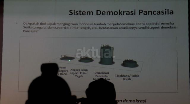 Dalam hasil survie Lembaga Survei Indonesia (LSI) mayoritas disemua suku menginginkan Demokrasi Pancasila dan usulan LSI Deny JA perlunya Demokrasi Pancasila yang diperbaharui. AKTUAL/Munzir
