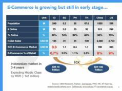 Pertumbuhan ecommerce