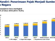 Pajak sumber pendapatan negara (Paparan Menkeu,Dok FMB9)
