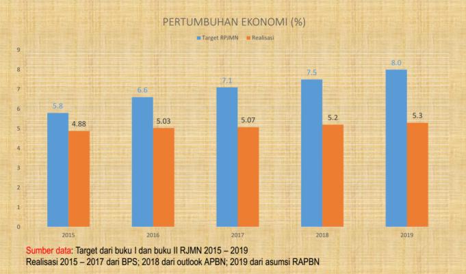 Pertumbuhan ekonomi (Foto: Dokumen Awalil Rizky)