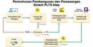 Skema Permohonan Pembangunan PLTS Atap (Foto: ESDM)