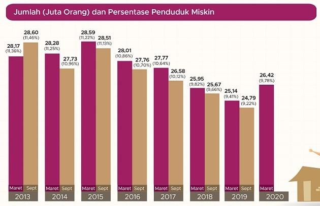 Tingkat Kemiskinan Maret 2020 (Sumber:BPS)