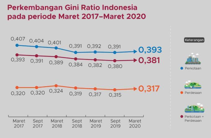 Infografis: Tingkat Ketimpangan atau Gini Ratio (Sumber: BPS)
